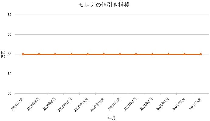 セレナの値引き推移グラフの値引き推移グラフ