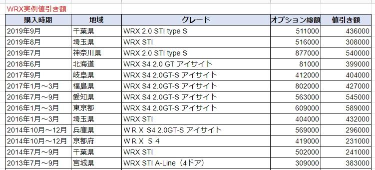 WRXの実例値引き額表