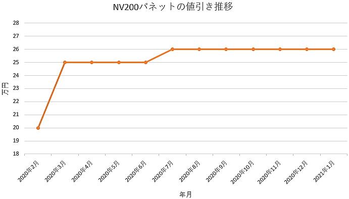 NV200バネットの値引き推移グラフ