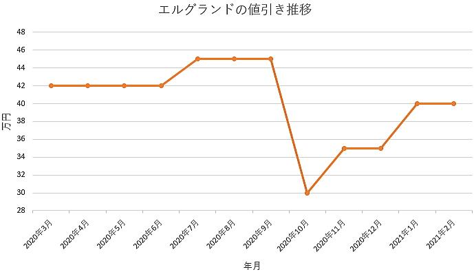 エルグランドの値引き推移グラフ