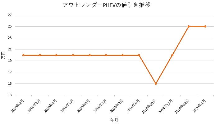 アウトランダーPHEVの値引きグラフ推移