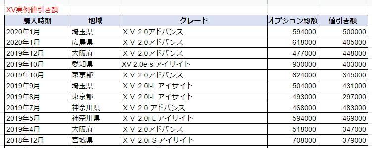 XVの実例値引き額表
