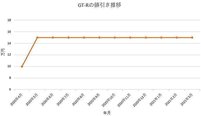 GT-Rの値引き推移グラフ