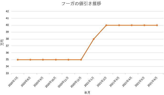 フーガの値引き推移グラフの値引き推移グラフ