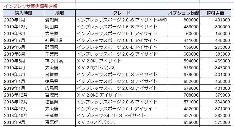 インプレッサG4の実例値引き額表
