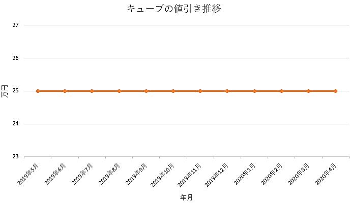 キューブの値引き推移グラフ