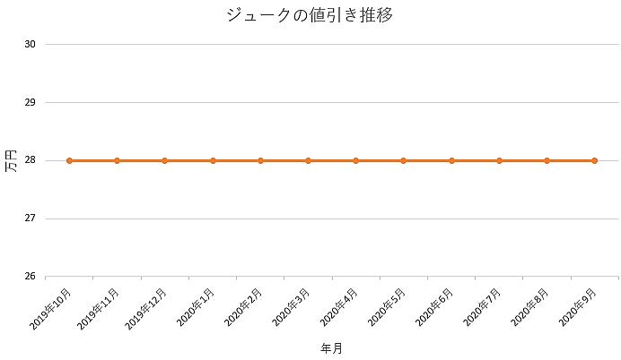 ジュークの値引き推移グラフ