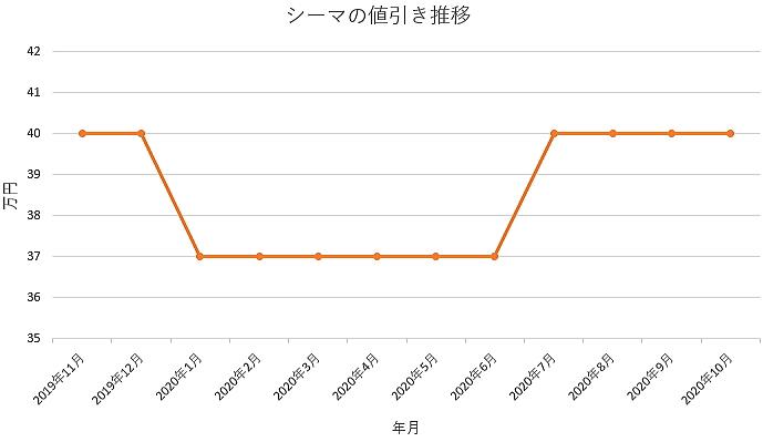 シーマの値引き推移グラフ