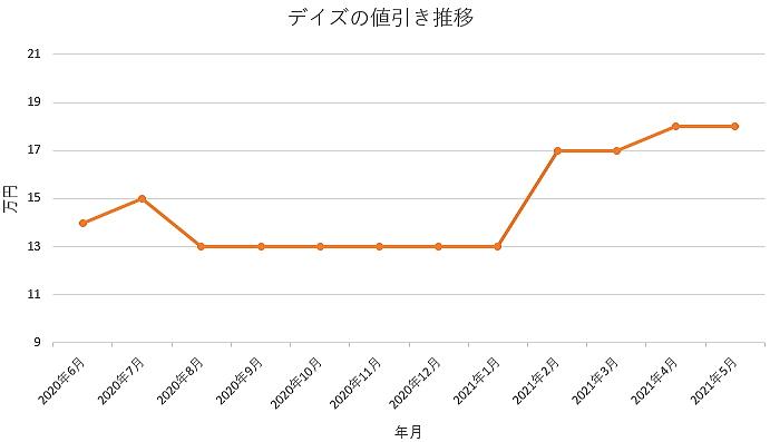 デイズの値引き推移グラフ