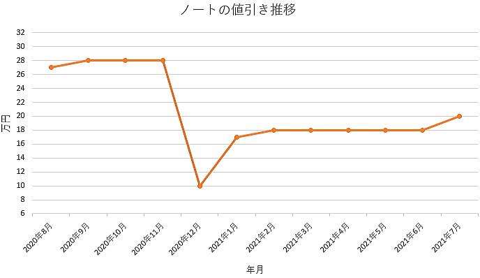 ノートの値引き推移グラフ