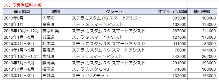 ステラの実例値引き額表