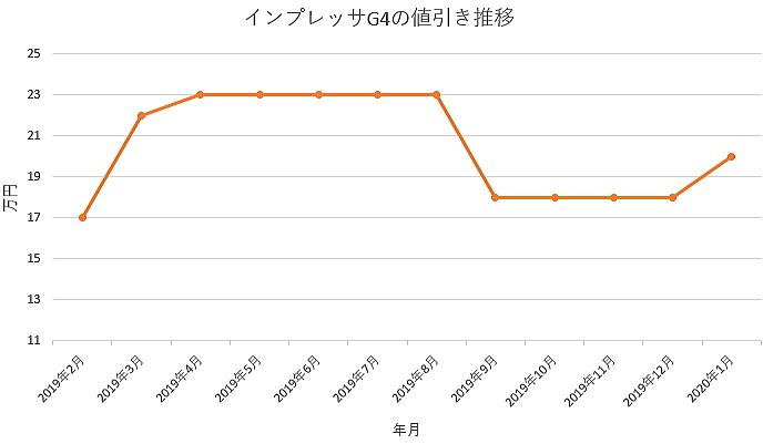 インプレッサG4の値引きグラフ推移