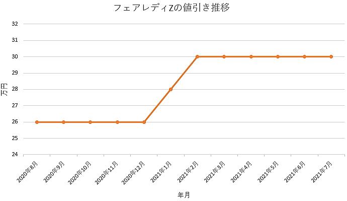 フェアレディZの値引き推移グラフ