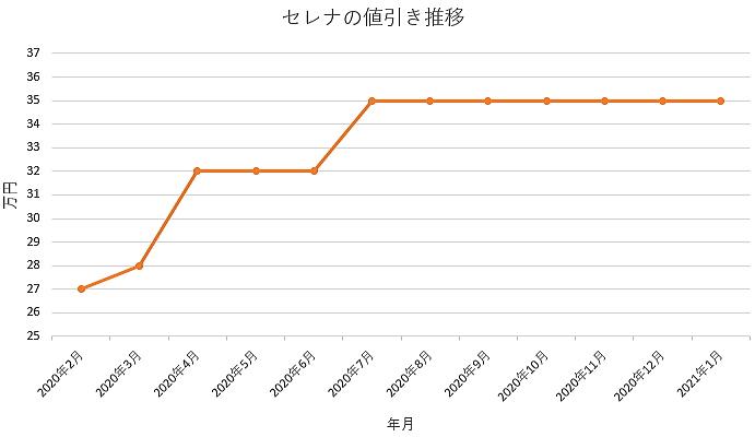 セレナの値引き推移グラフ