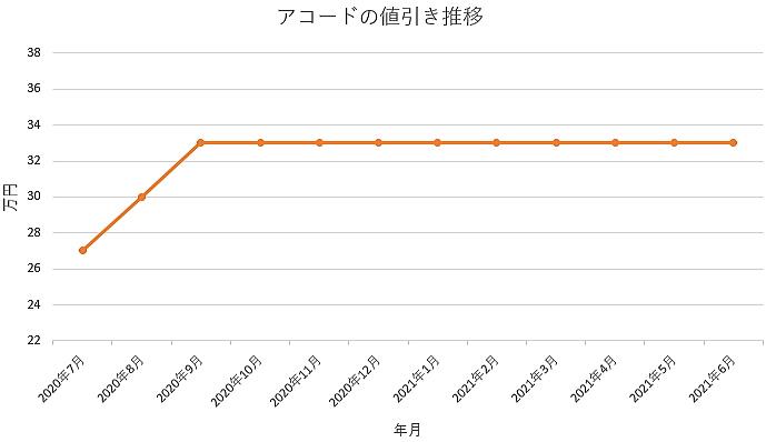 アコードの値引き推移グラフの値引き推移グラフ