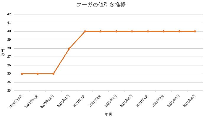 フーガの値引き推移グラフ