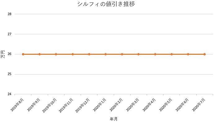シルフィの値引き推移グラフ