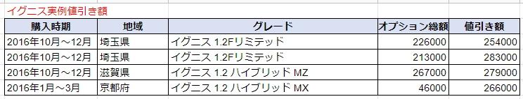 イグニスの実例値引き額表