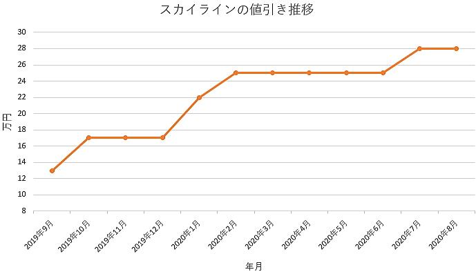 スカイラインの値引き推移グラフ