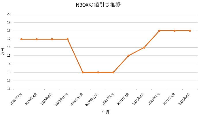 NBOXの値引き推移グラフの値引き推移グラフ