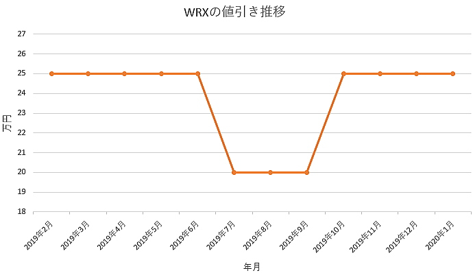 WRXの値引きグラフ推移