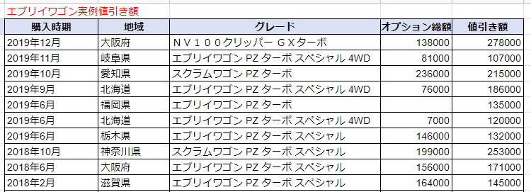 エブリイワゴンの実例値引き額表
