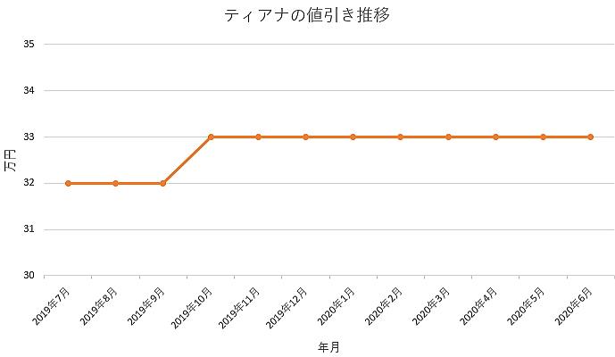 ティアナの値引き推移グラフ