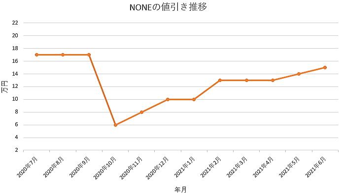 NONEの値引き推移グラフの値引き推移グラフ