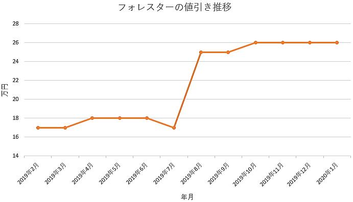 フォレスターの値引きグラフ推移