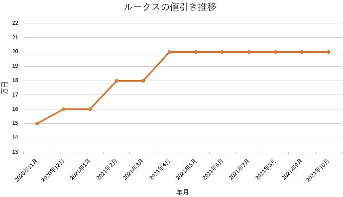 ルークスの値引き推移グラフ