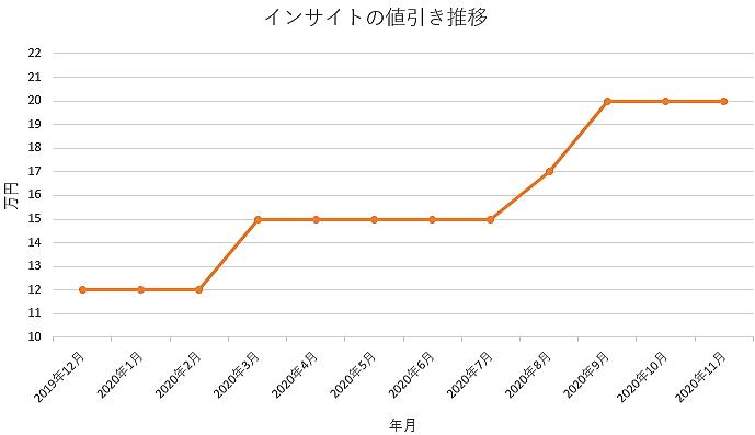 インサイトの値引き推移グラフ