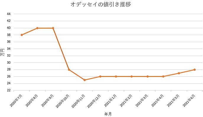 オデッセイの値引き推移グラフの値引き推移グラフ