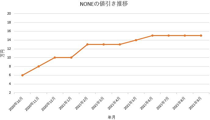 NONEの値引き推移グラフ