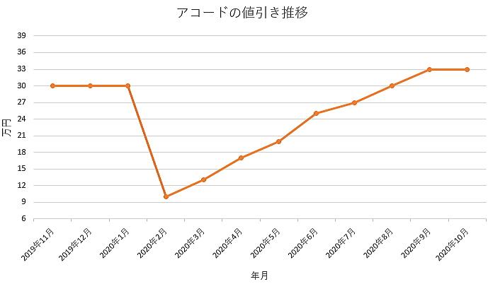 アコードの値引き推移グラフ