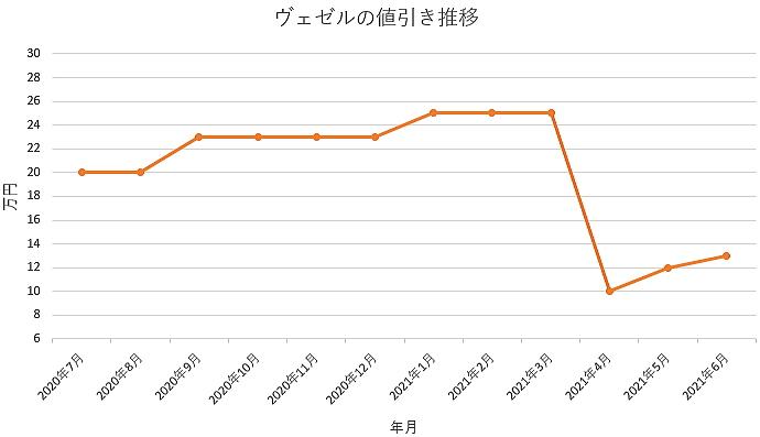 ヴェゼルの値引き推移グラフの値引き推移グラフ