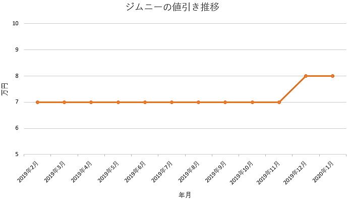 ジムニーの値引きグラフ推移