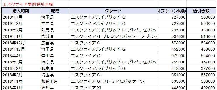 エスクァイアの実例値引き額表