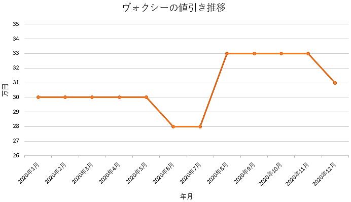 ヴォクシーの値引き推移グラフ