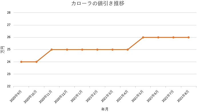 カローラの値引き推移グラフ