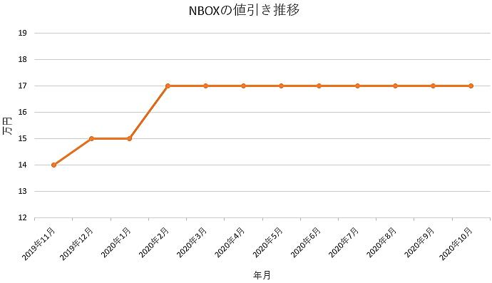NBOXの値引き推移グラフ