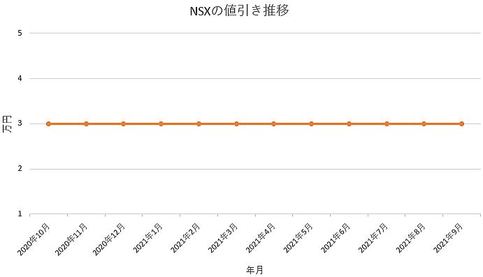 NSXの値引き推移グラフ