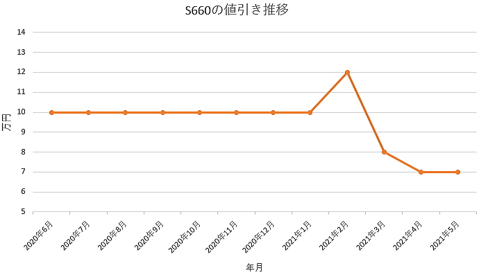 S660の値引き推移グラフ