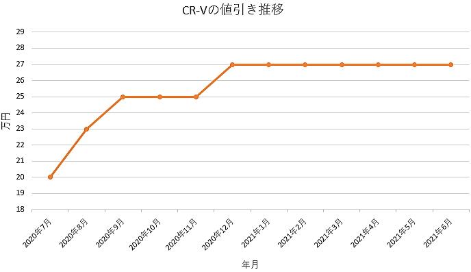 CR-Vの値引き推移グラフの値引き推移グラフ