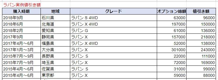 ラパンの実例値引き額表
