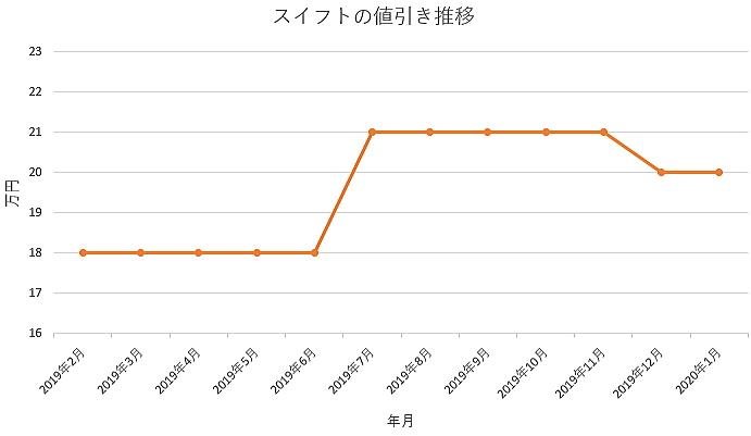 スイフトの値引きグラフ推移