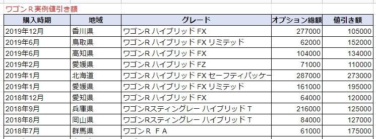 ワゴンRの実例値引き額表