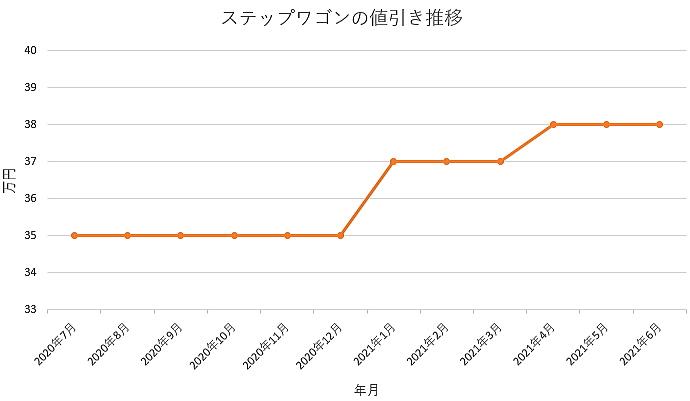 ステップワゴンの値引き推移グラフの値引き推移グラフ