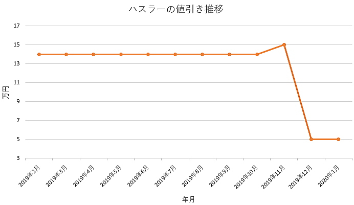 ハスラーの値引きグラフ推移