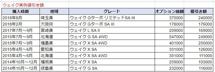 ウェイクの実例値引き額表