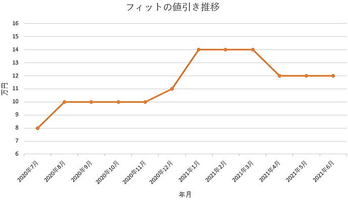 フィットの値引き推移グラフの値引き推移グラフ